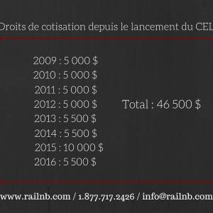 Droits de cotisation depuis le lancement du CELI (2009)